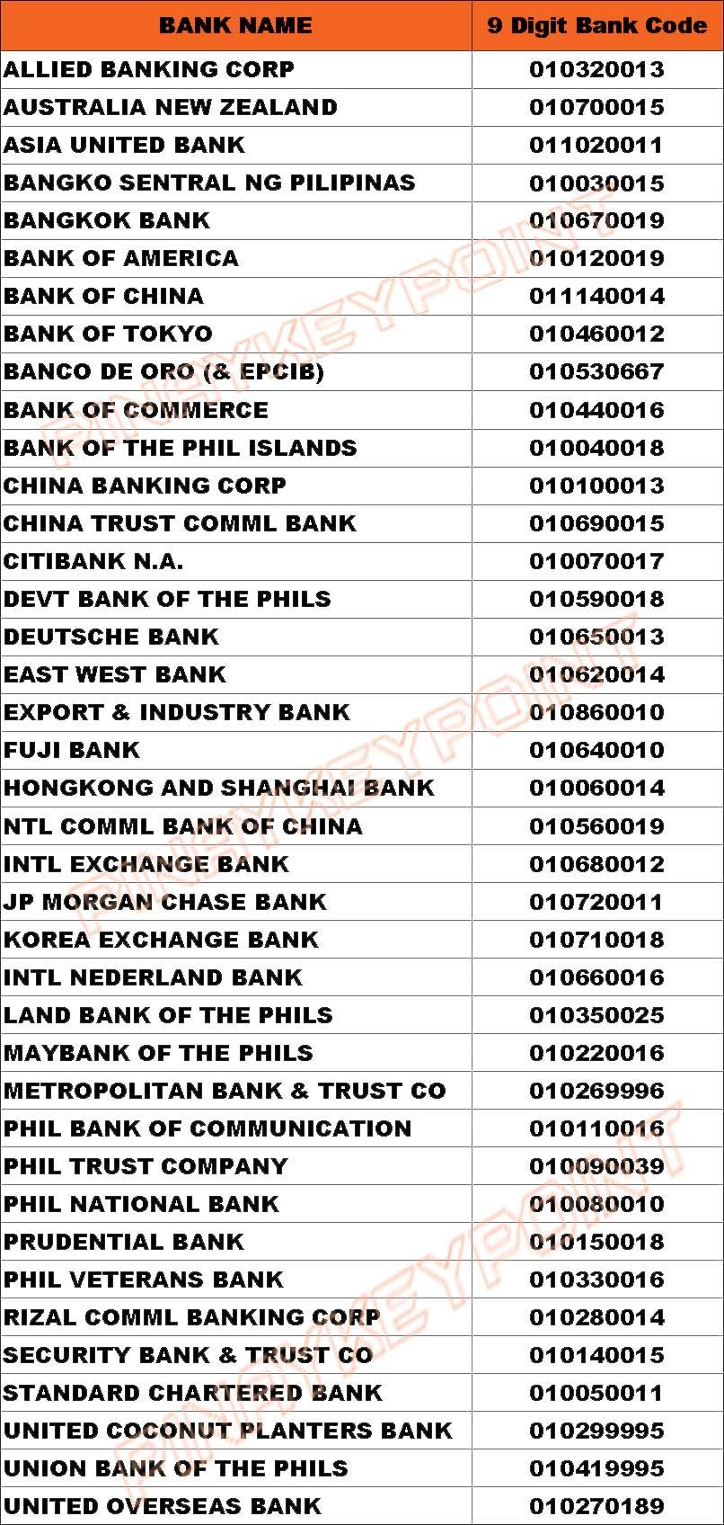 bank card verification code